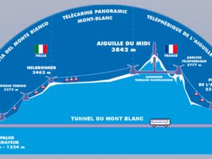 Le Plan de l'Aiguille du Midi