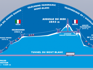 Cable Car Systems on Mont-Blanc