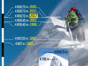 The Mont-Blanc altitude evolution. Photo source: @www.leparisien.fr