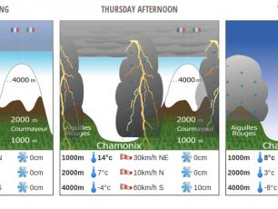Weather forecast for Chamonix Mont-Blanc. photo source: @www.chamonix.com/meteo