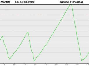 The profile of the Barrage d'Emmosson stage