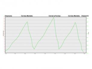 Graphic of the road biking route Chamonix - Mont Blanc (France) / Col de la Forclaz (Switzerland)