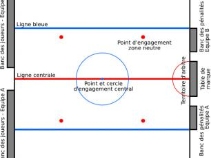 Patinoire de Hockey sur Glace en Europe