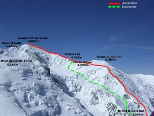 Mont Blanc, the route ascent and ski down in Spring