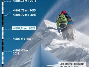 4807,81 m: Mont Blanc's new height! Photo source: @Le Parisien