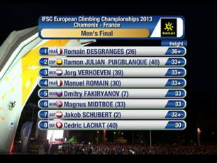 Rankings European Climbing Championships in Chamonix - France
