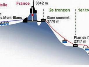 Plan of the Aiguille du Midi cable car